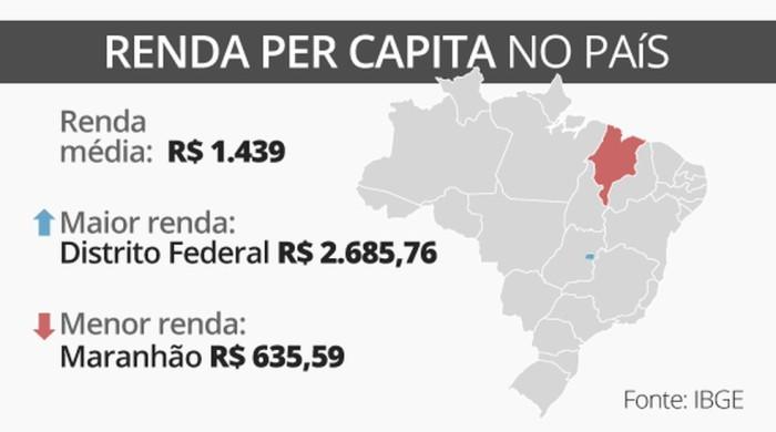 renda-per-capita-feed